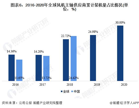 图表6:2016-2020年全球风机主轴供应商累计装机量占比情况(单位:%)