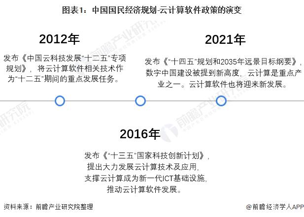 图表1:中国国民经济规划-云计算软件政策的演变