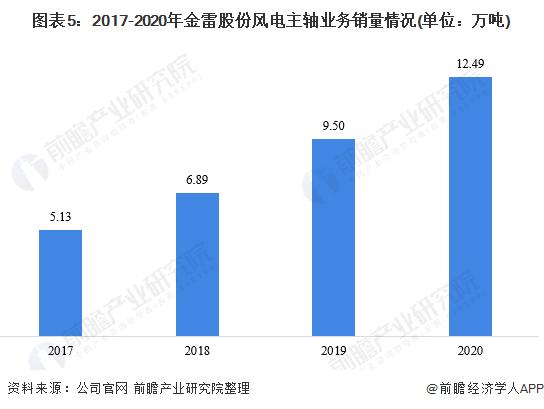 图表5:2017-2020年金雷股份风电主轴业务销量情况(单位:万吨)