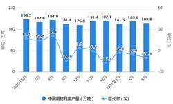 2021年1-5月中国<em>铜</em><em>材</em>行业产量规模及进出口市场分析 1-5月<em>铜</em><em>材</em>产量突破800万吨