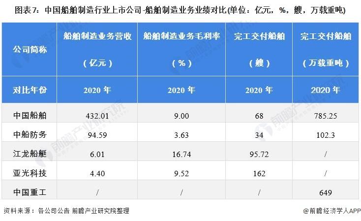 图表7:中国船舶制造行业上市公司-船舶制造业务业绩对比(单位:亿元,%,艘,万载重吨)
