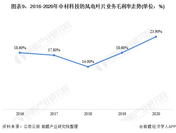 圖表9:2016-2020年中材科技的風電葉片業務毛利率走勢(單位:%)