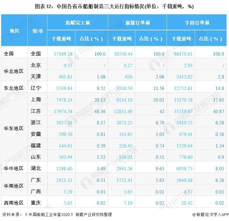 圖表12:中國各省市船舶制造三大運行指標情況(單位:千載重噸,%)