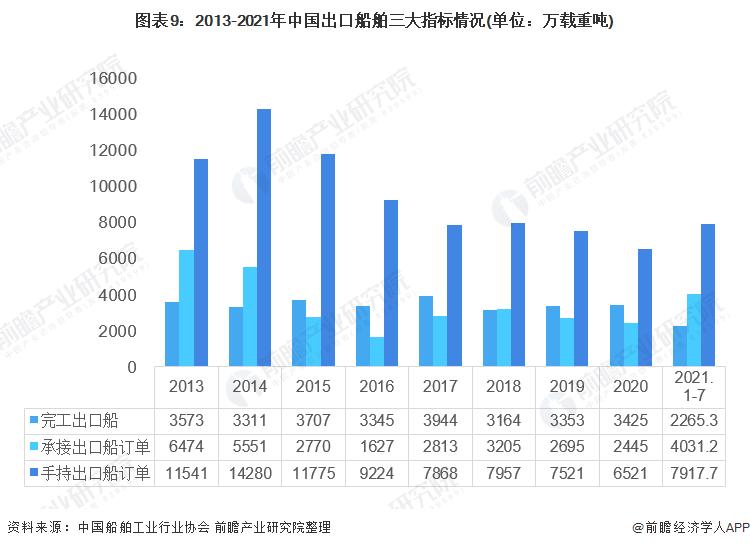 圖表9:2013-2021年中國出口船舶三大指標情況(單位:萬載重噸)