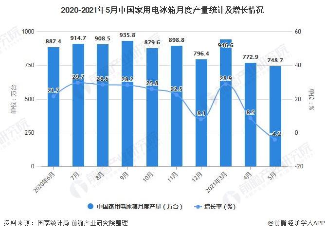 2020-2021年5月中国家用电冰箱月度产量统计及增长情况