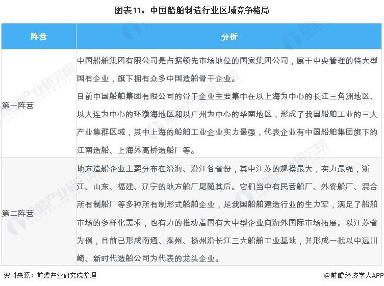 圖表11:中國船舶制造行業區域競爭格局