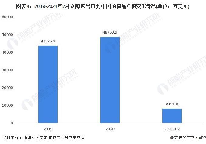 图表4:2019-2021年2月立陶宛出口到中国的商品总值变化情况(单位:万美元)