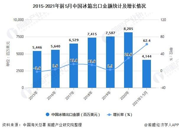 2015-2021年前5月中国冰箱出口金额统计及增长情况