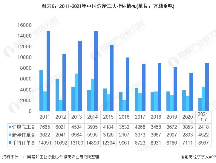 圖表6:2011-2021年中國造船三大指標情況(單位:萬載重噸)