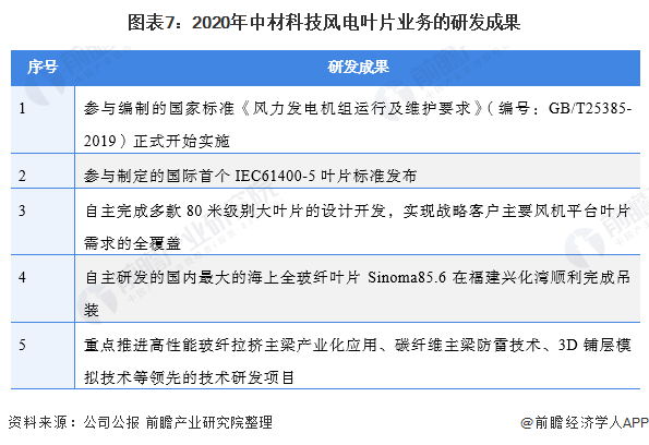 圖表7:2020年中材科技風電葉片業務的研發成果