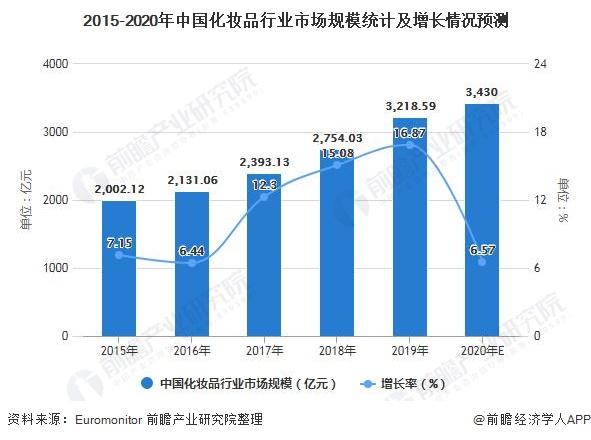 2015-2020年中国化妆品行业市场规模统计及增长情况预测