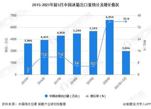 2015-2021年前5月中国冰箱出口量统计及增长情况