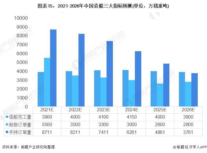 圖表15:2021-2026年中國造船三大指標預測(單位:萬載重噸)