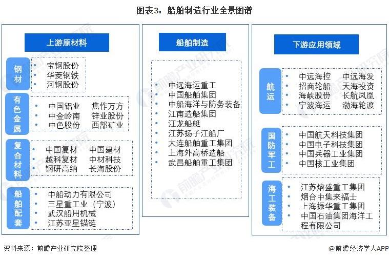 圖表3:船舶制造行業全景圖譜