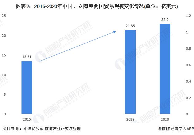 图表2:2015-2020年中国、立陶宛两国贸易规模变化情况(单位:亿美元)