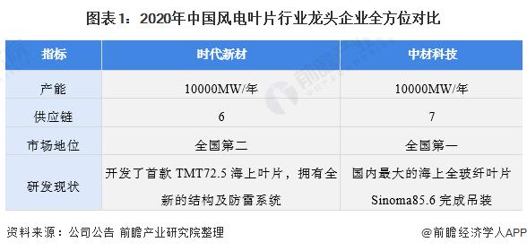 圖表1:2020年中國風電葉片<span class=