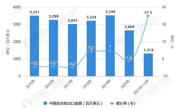 2015-2021年前5月中国洗衣机出口金额统计及增长情况