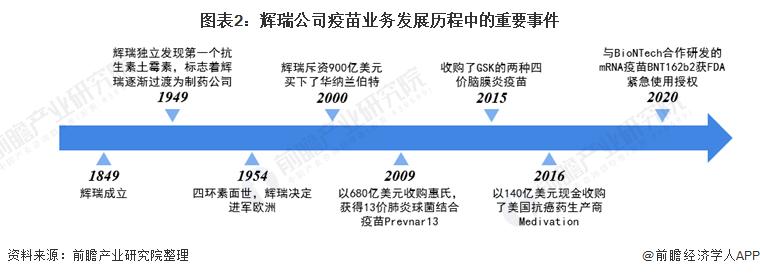 图表2:辉瑞公司疫苗业务发展历程中的重要事件