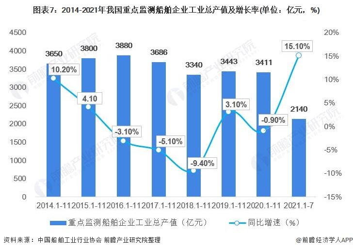 圖表7:2014-2021年我國重點監測船舶企業工業總產值及增長率(單位:億元,%)