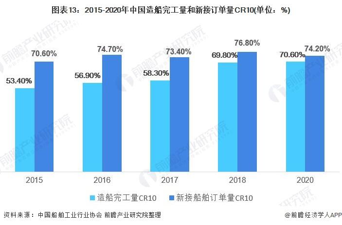 圖表13:2015-2020年中國造船完工量和新接訂單量CR10(單位:%)