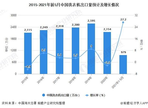 2015-2021年前5月中国洗衣机出口量统计及增长情况