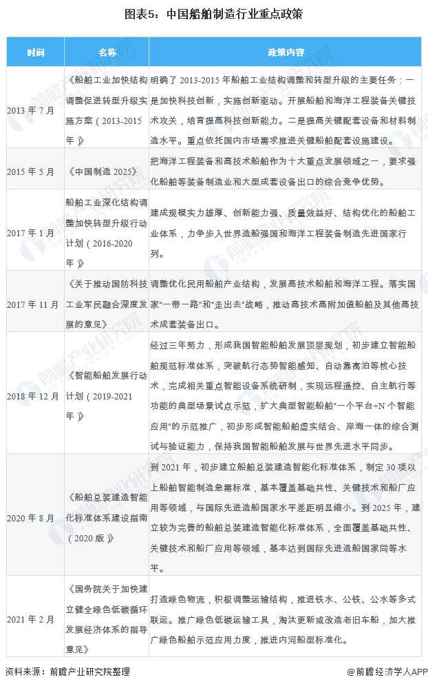 圖表5:中國船舶制造行業重點政策