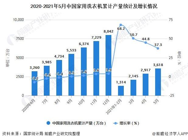 2020-2021年5月中国家用洗衣机累计产量统计及增长情况