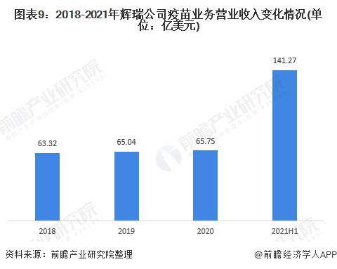 图表9:2018-2021年辉瑞公司疫苗业务营业收入变化情况(单位:亿美元)