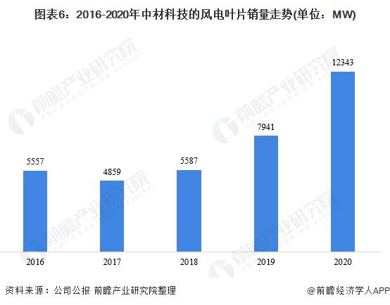 圖表6:2016-2020年中材科技的風電葉片銷量走勢(單位:MW)