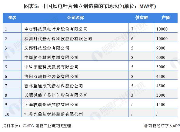 圖表5:中國風電葉片獨立制造商的市場地位(單位:MW/年)