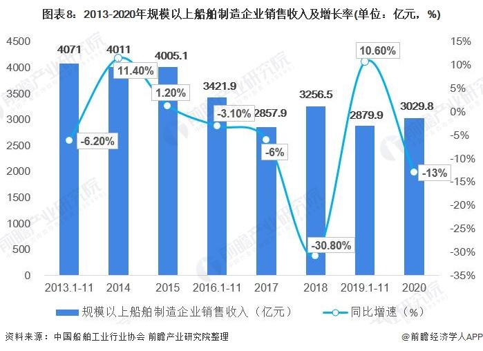 圖表8:2013-2020年規模以上船舶制造企業銷售收入及增長率(單位:億元,%)