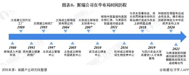 图表8:辉瑞公司在华布局时间历程