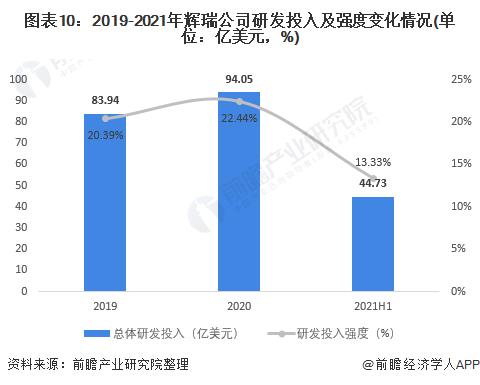 图表10:2019-2021年辉瑞公司研发投入及强度变化情况(单位:亿美元,%)