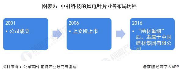 圖表2:中材科技的風電葉片業務布局歷程