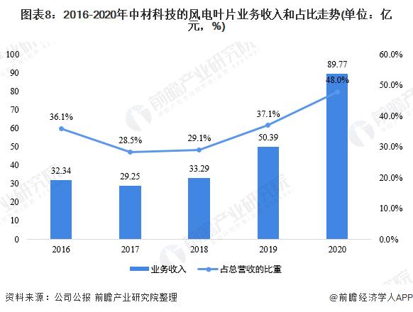 圖表8:2016-2020年中材科技的風電葉片業務收入和占比走勢(單位:億元,%)