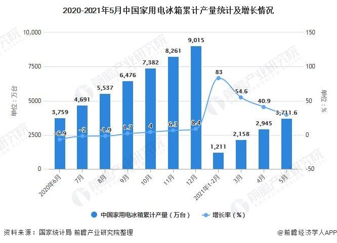 2020-2021年5月中国家用电冰箱累计产量统计及增长情况