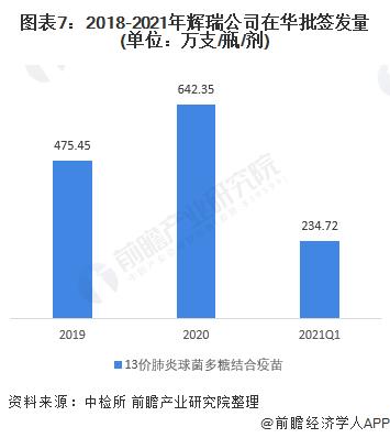 图表7:2018-2021年辉瑞公司在华批签发量(单位:万支/瓶/剂)