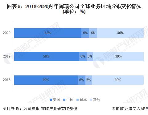 图表6:2018-2020财年辉瑞公司全球业务区域分布变化情况(单位:%)