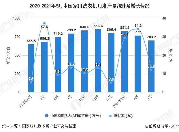 2020-2021年5月中国家用洗衣机月度产量统计及增长情况
