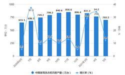 2021年1-5月中国洗衣机行业产量规模及<em>出口</em><em>市场</em>分析 1-5月洗衣机产量超3600万台