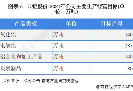 圖表7:云鋁股份-2021年公司主要生產經營目標(單位:萬噸)