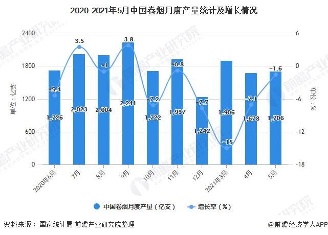 2020-2021年5月中国卷烟月度产量统计及增长情况