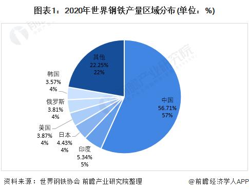 图表1:2020年世界钢铁产量区域分布(单位:%)