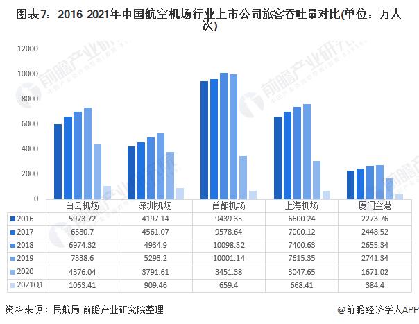 图表7:2016-2021年中国航空机场行业上市公司旅客吞吐量对比(单位:万人次)