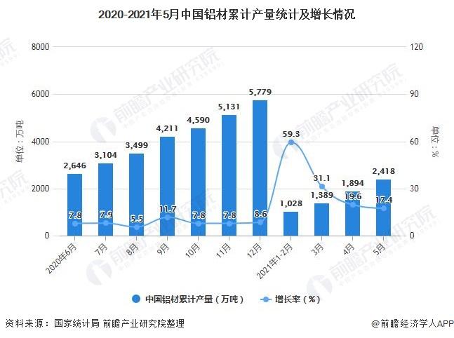 2020-2021年5月中国铝材累计产量统计及增长情况