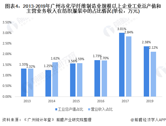 图表4:2013-2019年广州市化学纤维制造业规模以上企业工业总产值和主营业务收入在纺织服装中的占比情况(单位:万元)