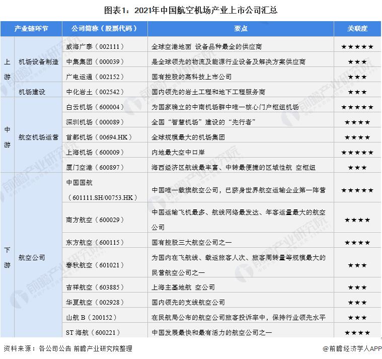 图表1:2021年中国航空机场产业上市公司汇总