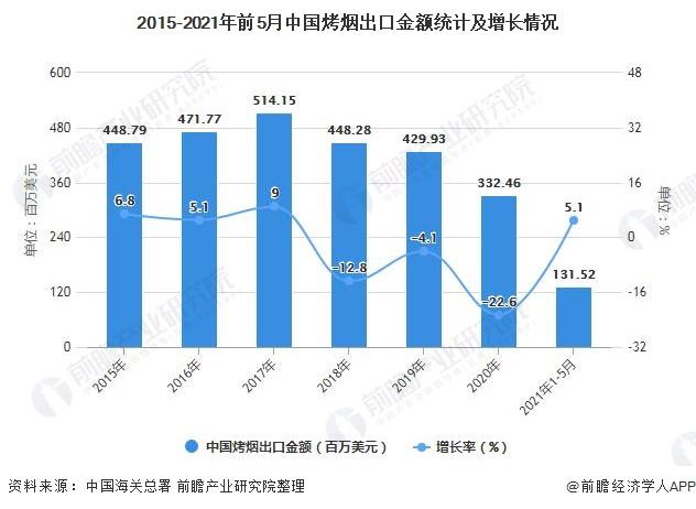 2015-2021年前5月中国烤烟出口金额统计及增长情况