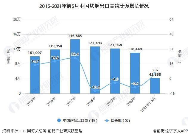 2015-2021年前5月中国烤烟出口量统计及增长情况
