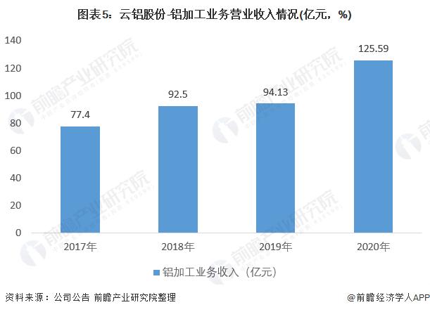 圖表5:云鋁股份-鋁加工業務營業收入情況(億元,%)